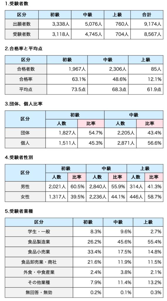 第18回表示検定試験初級・中級 及び第8回上級 実績