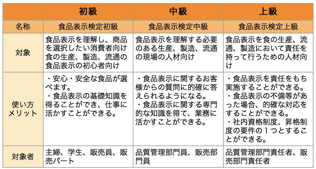 食品表示検定 初級、中級、上級の対象、使い方