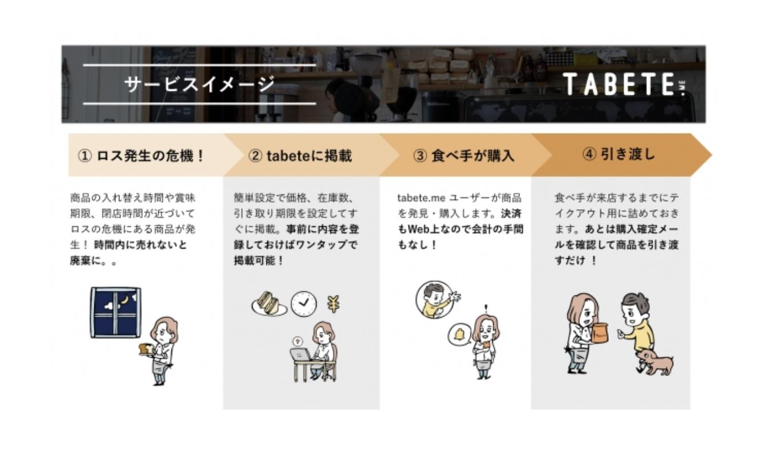 TABETE サービスイメージ