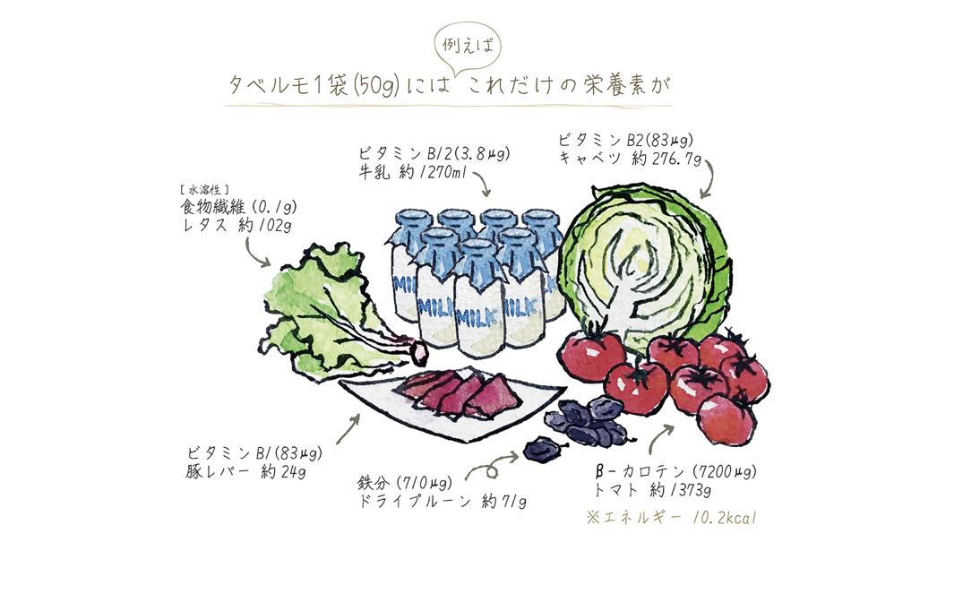 タベルモ 栄養