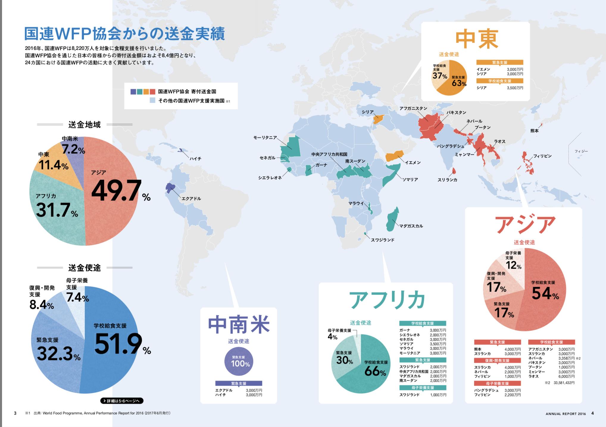 国連WFP協会からの送金実績