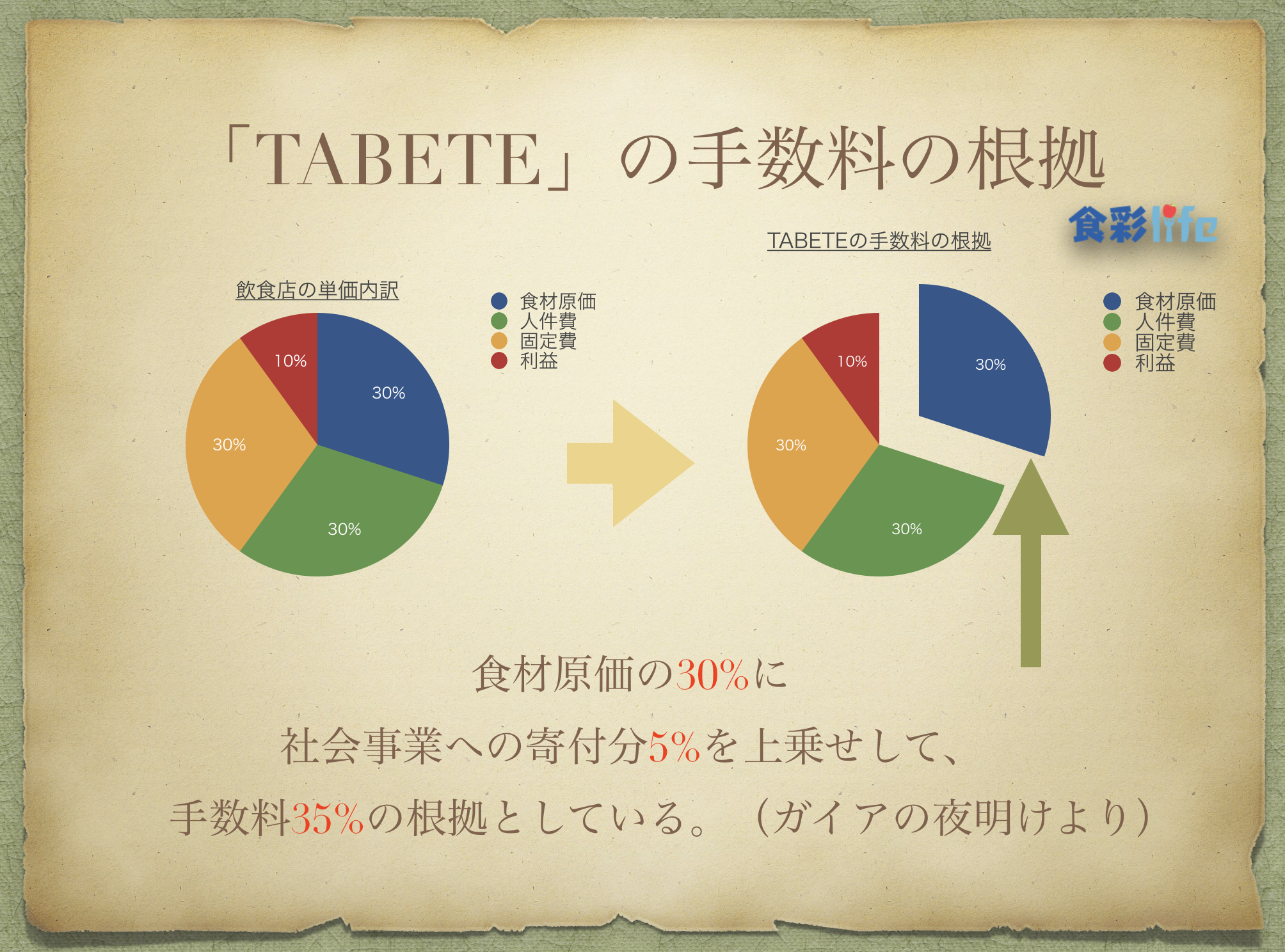 TABETE 手数料の根拠