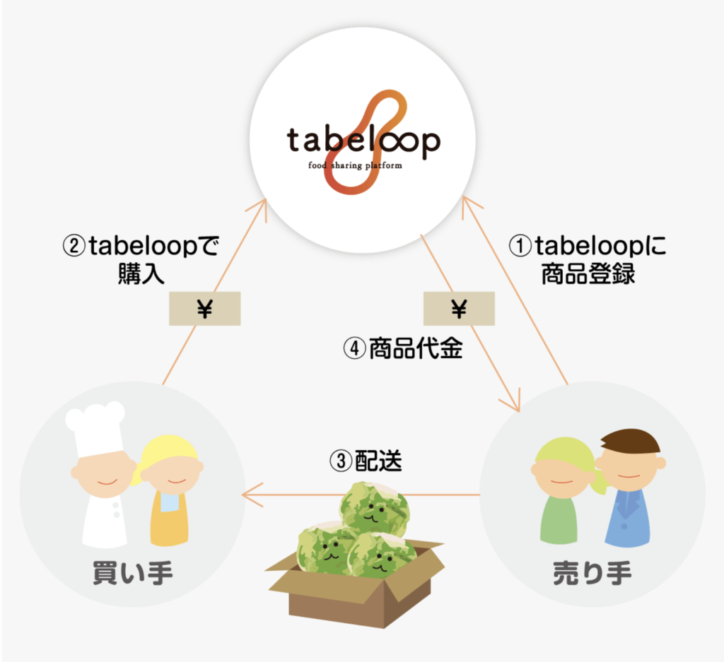 tabeloop(たべるーぷ、タベループ) サービス概要