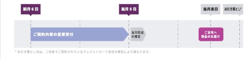 saketaku 受注および配送イメージ
