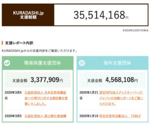 KURADASHI.jp(蔵出し.jp) 支援総額