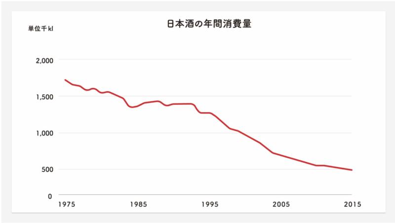 日本酒の年間消費量 saketaku