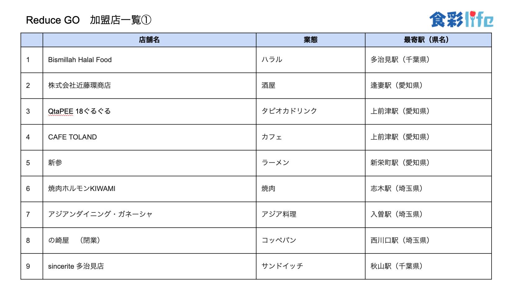 「ReduceGo」加盟店一覧1 (2020.3.18)