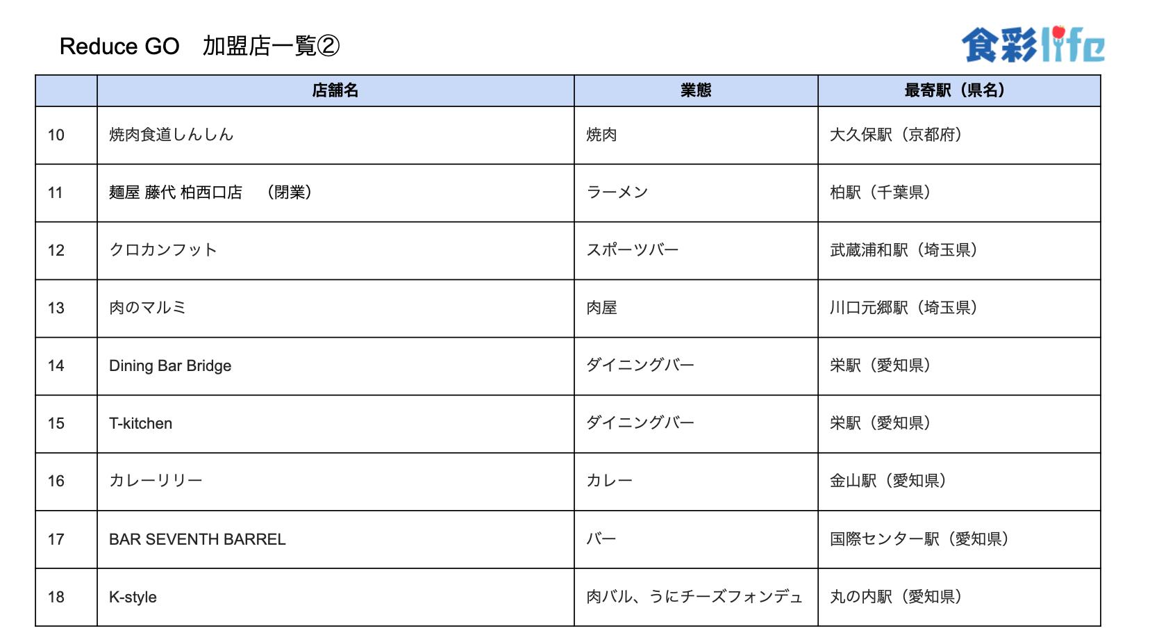 「ReduceGo」加盟店一覧2 (2020.3.18)