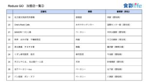 「ReduceGo」加盟店一覧3 (2020.3.18)