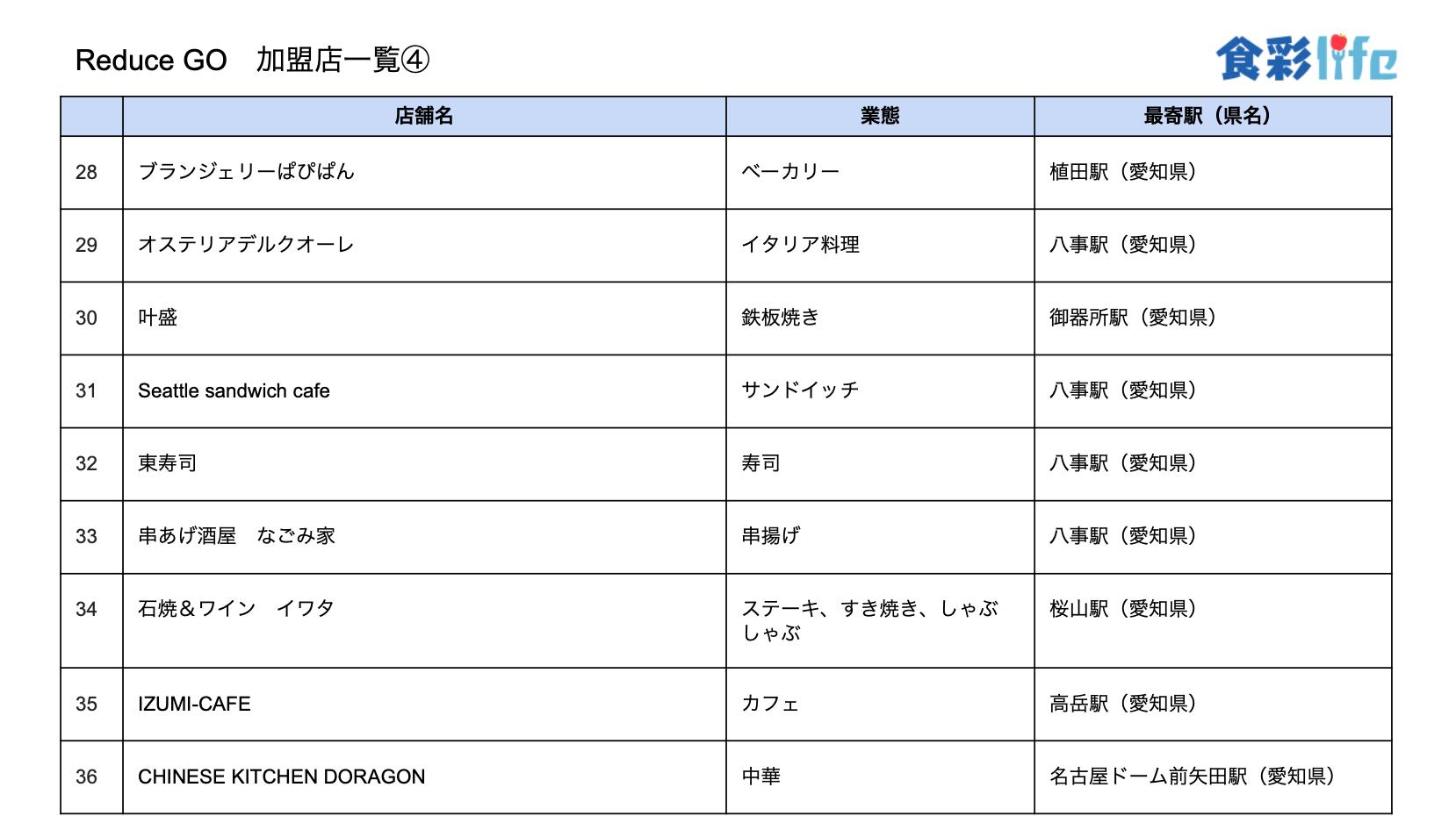 「ReduceGo」加盟店一覧4 (2020.3.18)
