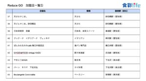 「ReduceGo」加盟店一覧5 (2020.3.18)