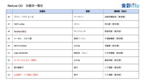 「ReduceGo」加盟店一覧6 (2020.3.18)