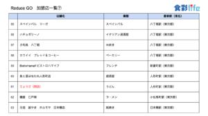 「ReduceGo」加盟店一覧7 (2020.3.18)