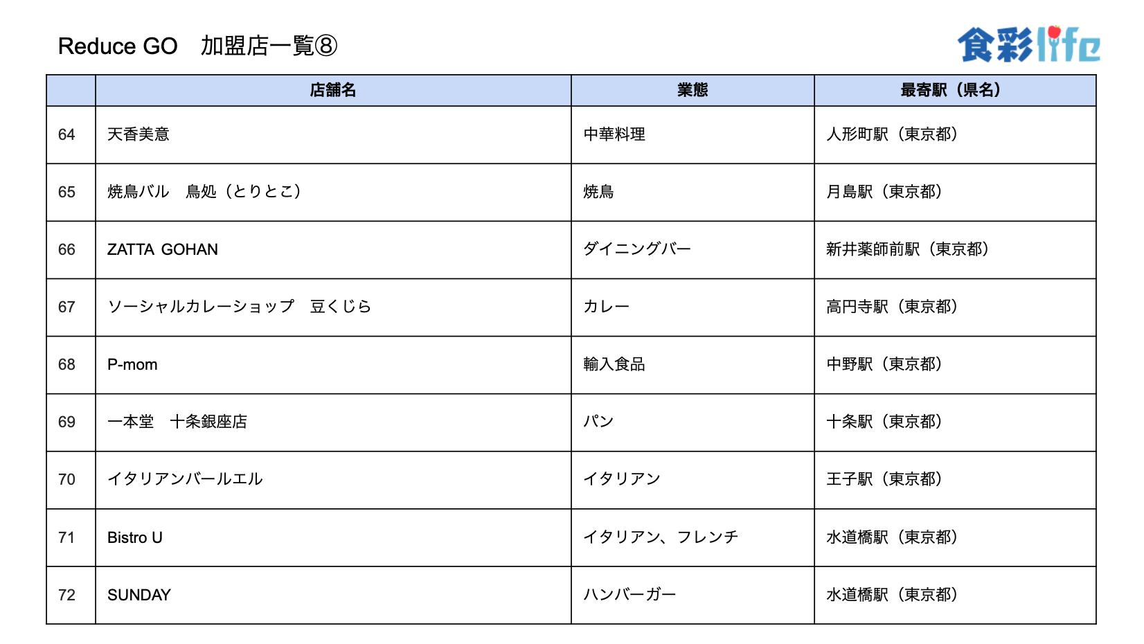 「ReduceGo」加盟店一覧8 (2020.3.18)