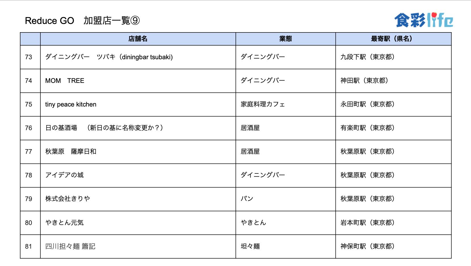 「ReduceGo」加盟店一覧9 (2020.3.18)