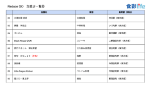 「ReduceGo」加盟店一覧10 (2020.3.18)