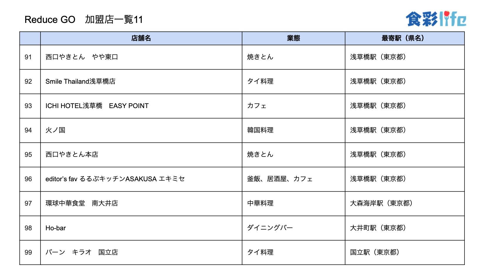 「ReduceGo」加盟店一覧11 (2020.3.18)