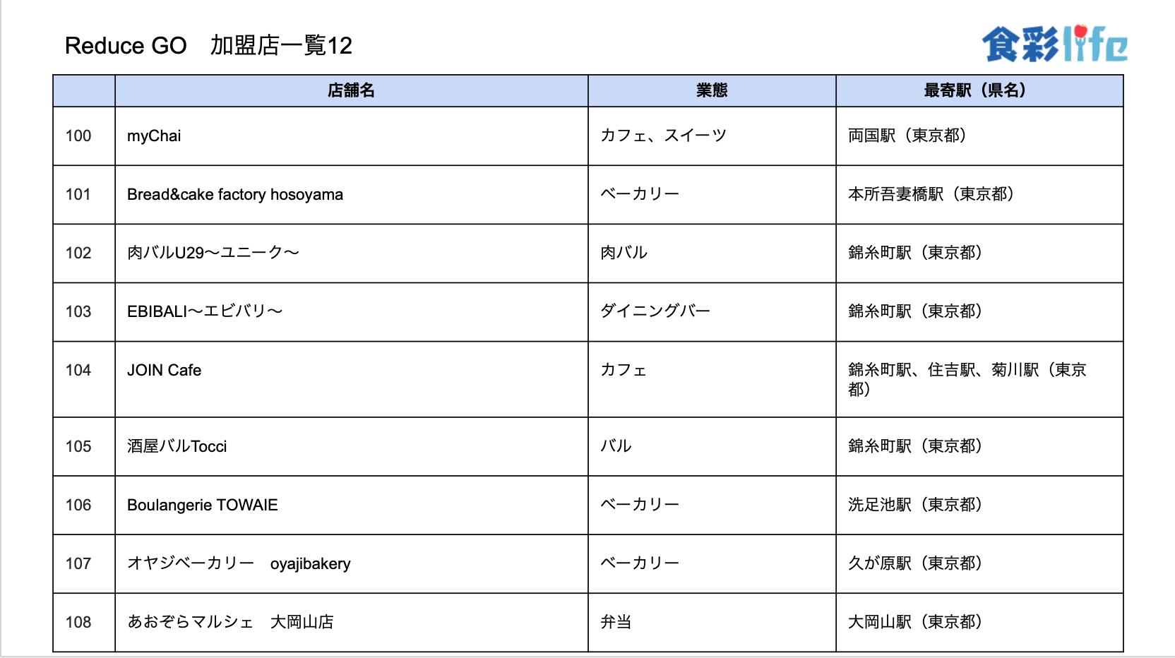 「ReduceGo」加盟店一覧12 (2020.3.18)