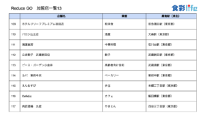 「ReduceGo」加盟店一覧13 (2020.3.18)