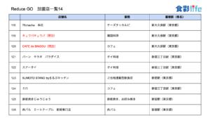 「ReduceGo」加盟店一覧14 (2020.3.18)