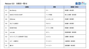 「ReduceGo」加盟店一覧15 (2020.3.18)