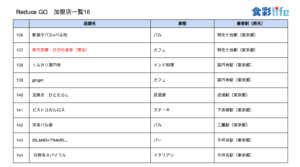 「ReduceGo」加盟店一覧16 (2020.3.18)