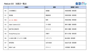 「ReduceGo」加盟店一覧22 (2020.3.18)
