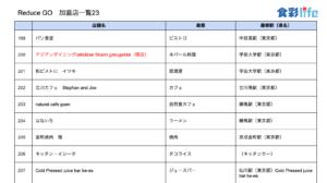 「ReduceGo」加盟店一覧23 (2020.3.18)