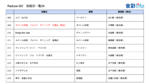 「ReduceGo」加盟店一覧24 (2020.3.18)