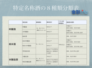 日本酒の特定名称酒の8種類分類表 食彩life