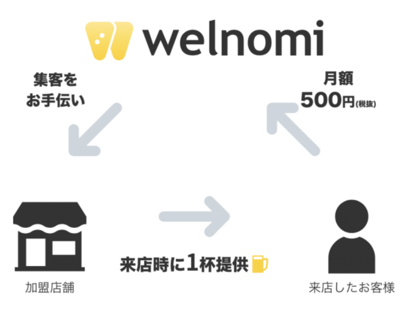 welnomi(ウェルノミ) 仕組み