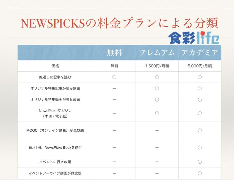 NEWSPICKSの料金プランによる分類 食彩lifeオリジナル