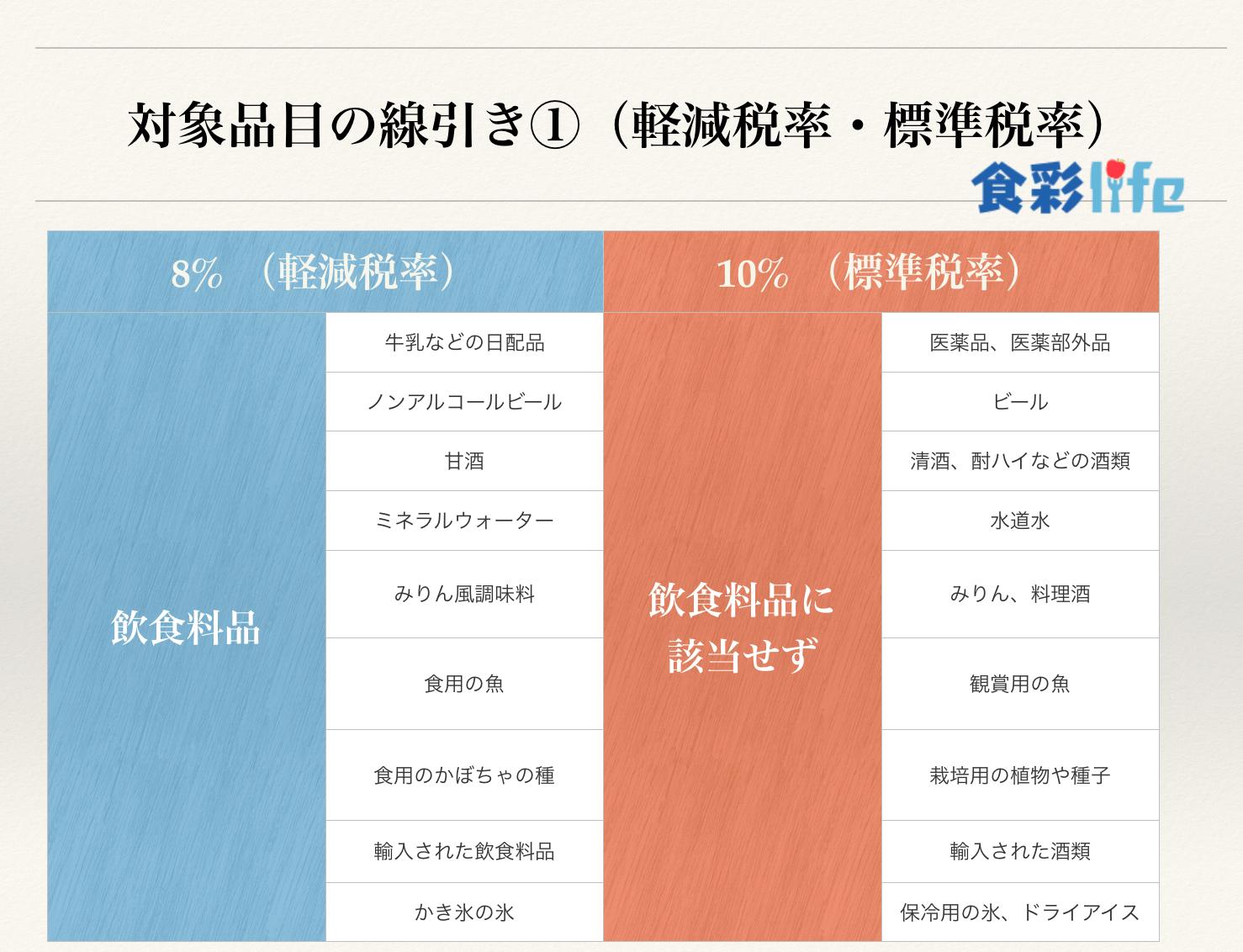 軽減税率・標準税率における対象品目の線引き① 食彩life