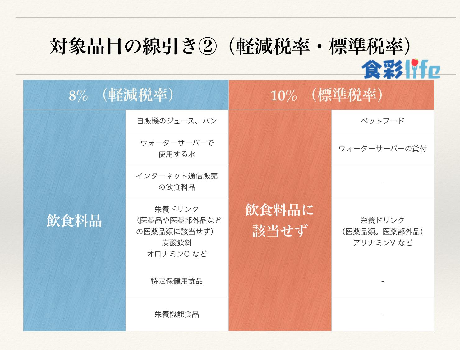 軽減税率・標準税率における対象品目の線引き② 食彩life
