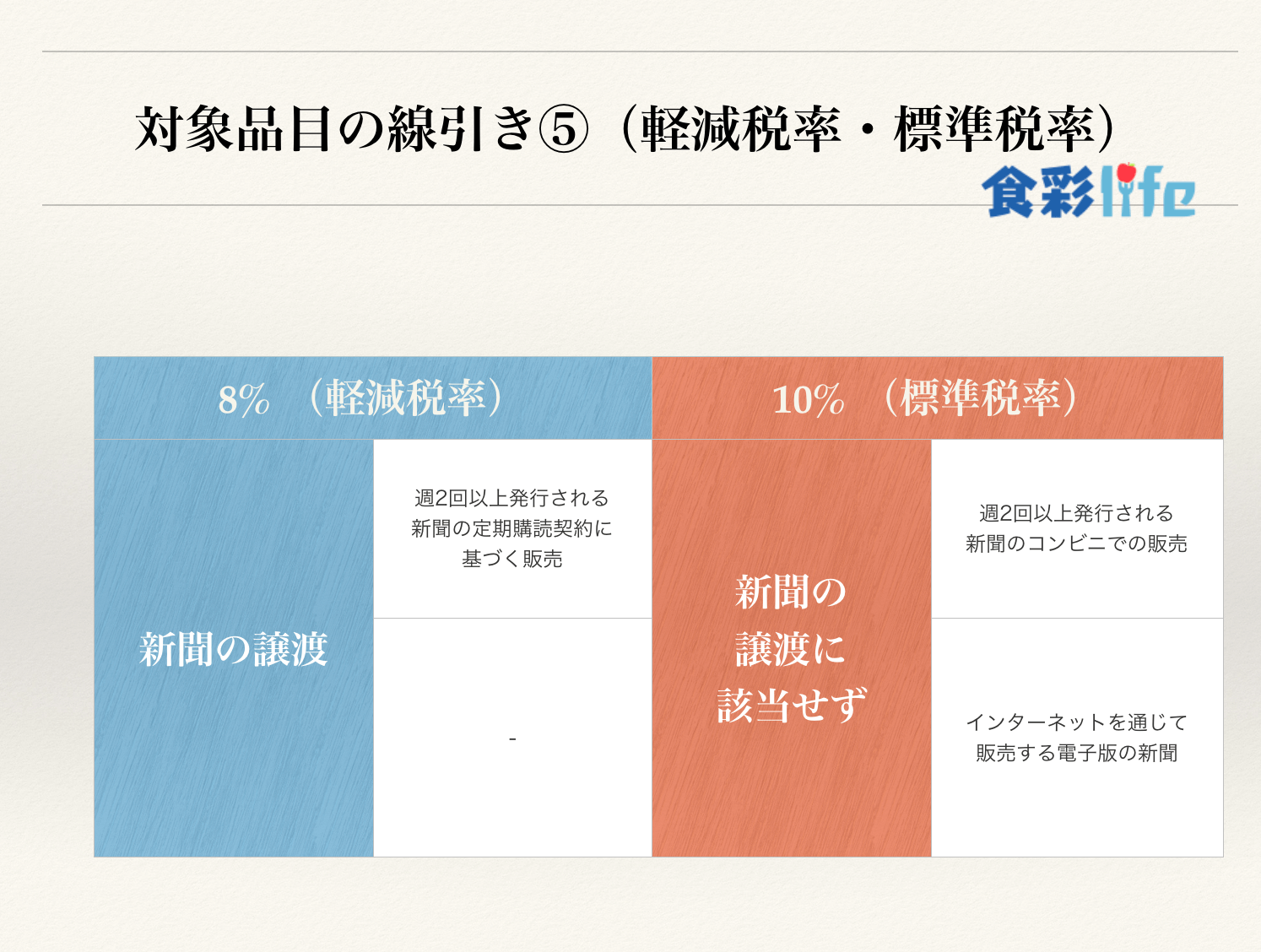 軽減税率・標準税率における対象品目の線引き⑤ 食彩life