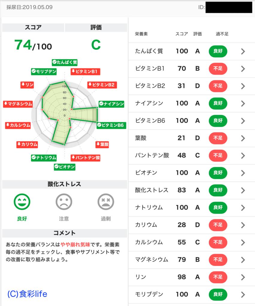 VItaNote 食彩life 2019.5.9 採尿日
