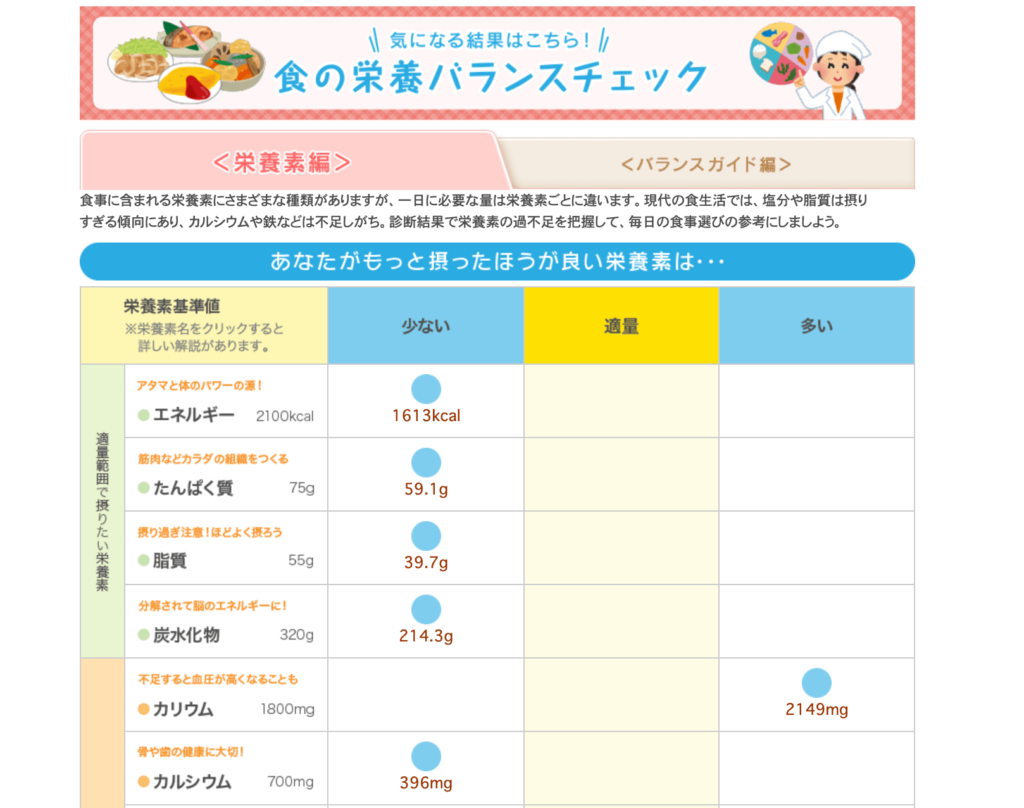 明治の食育サイト 食の栄養バランスチェック 結果例①