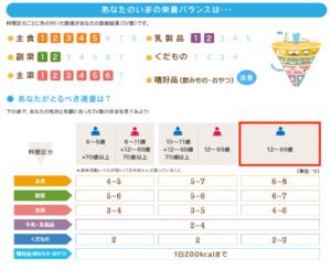 明治の食育サイト 食の栄養バランスチェック 結果例②