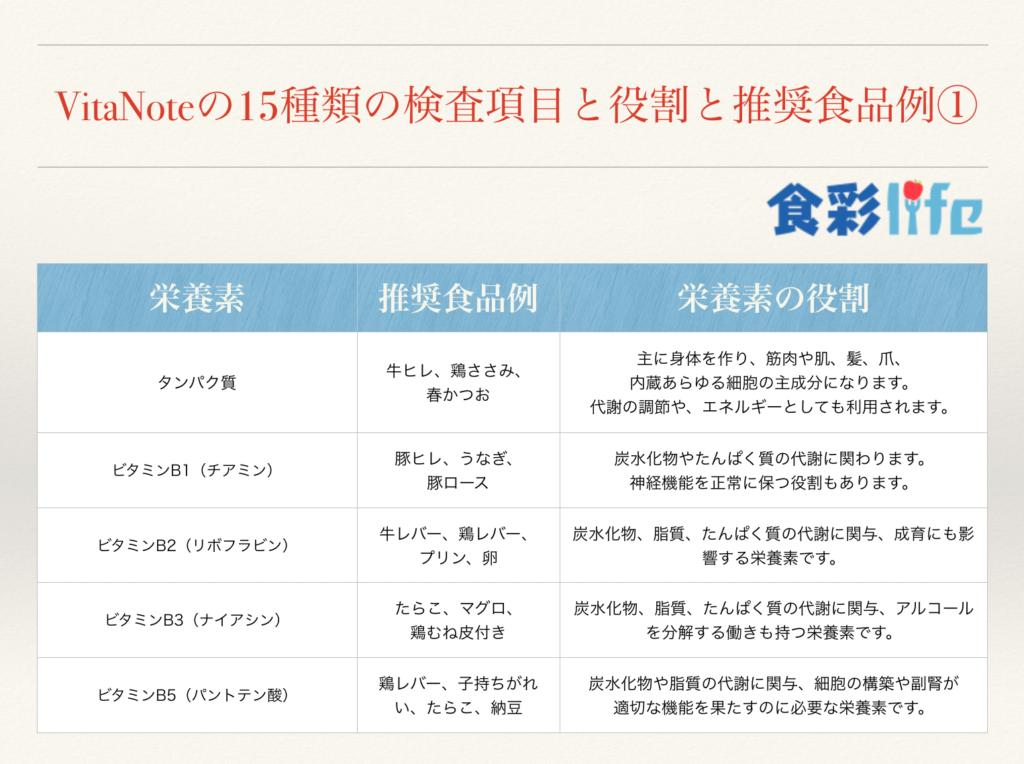 VitaNoteの15種類の検査項目と役割と推奨食品例① 食彩life