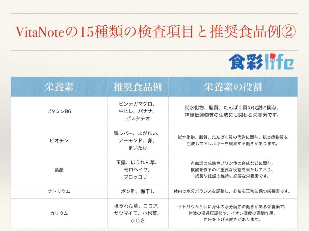 VitaNoteの15種類の検査項目と役割と推奨食品例② 食彩life