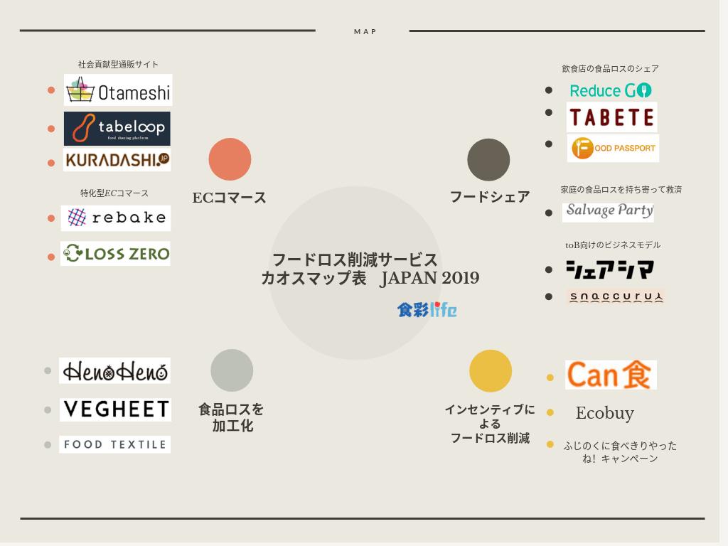 フードロス削減サービス カオスマップ JAPAN 2019 食彩life