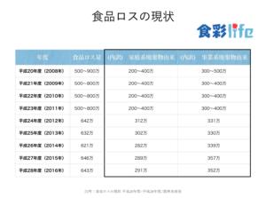 食品ロスの現状(平成20~28年度)