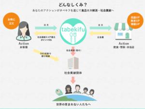 tabekifu 仕組み