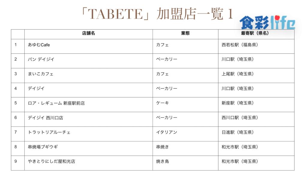 「TABETE」加盟店一覧1 (2020.3.18)