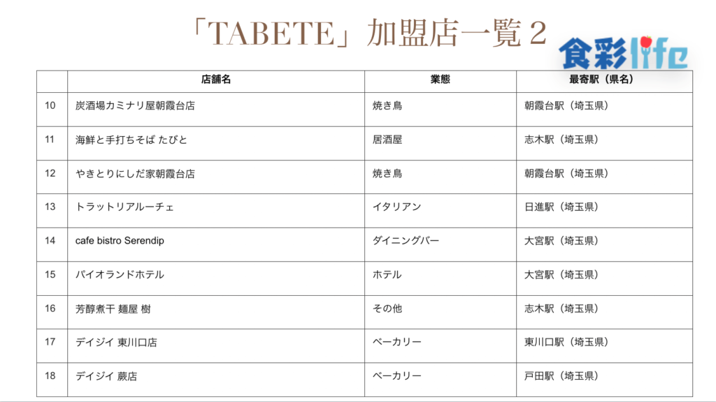 「TABETE」(2020.3.18) 加盟店一覧2