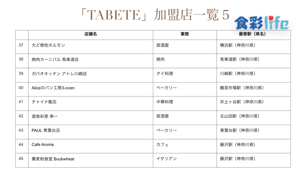 「TABETE」(2020.3.18) 加盟店一覧5