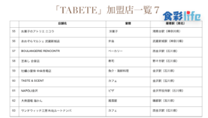 「TABETE」(2020.3.18) 加盟店一覧7