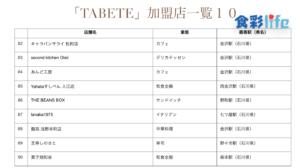 「TABETE」(2020.3.18) 加盟店一覧10