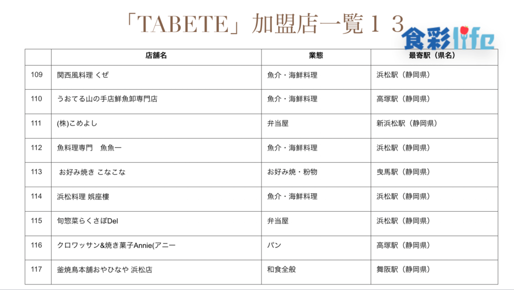 「TABETE」(2020.3.18) 加盟店一覧13