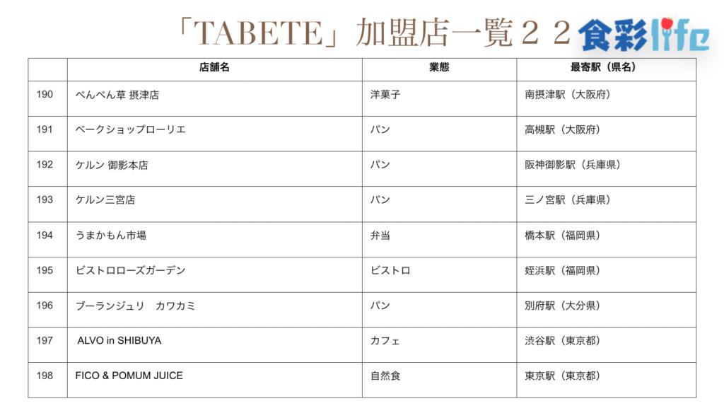 「TABETE」(2020.3.18) 加盟店一覧22